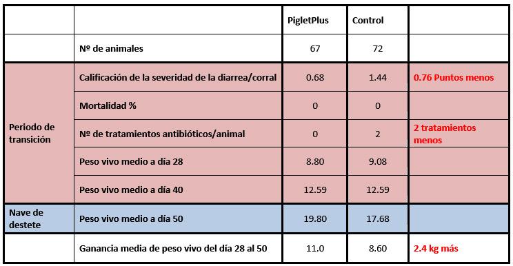PlusVet Animal Health, aditivos para alimentos, aditivos para alimentación animal, extractos de plantas, aceites esenciales, fitobióticos, fitoquímicos, fitogénicos, reemplazar antibioticos promotores del crecimiento, productos naturales, salud digestiva, lechones lactantes, destete, destetado, crecimiento, brecha post-destete, IC, alimento, lactación