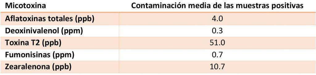 PlusVet Animal Health, aditivos para alimentación animal, secuestrantes de micotoxinas, captadores de micotoxinas, aflatoxinas, deoxinivalenol, zearalenona, fumonisinas, tricotecenos, vomitoxina, t-2 toxina, ht-2 toxina, hongos, contaminación