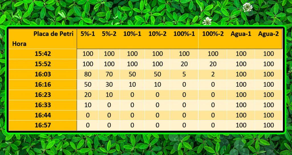 insectos, insecticidas, ácaros, ácaro rojo, piojos, PlusVet Animal Health, aditivos para alimentos, aditivos para alimentación animal, extractos de plantas, aceites esenciales, fitobióticos, fitoquímicos, fitogénicos, reemplazar antibioticos promotores del crecimiento, productos naturales, salud digestiva, aves, avicultura, porcino, cerdos, rumiantes